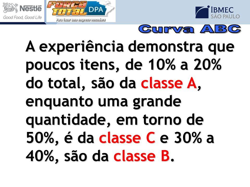 A experiência demonstra que poucos itens, de 10% a 20% do total, são da classe A, enquanto uma grande quantidade, em torno de 50%, é da classe C e 30%