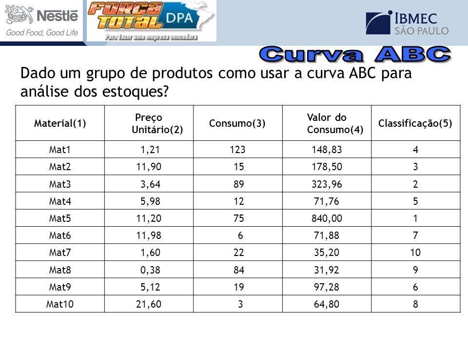 Material(1) Preço Unitário(2) Consumo(3) Valor do Consumo(4) Classificação(5) Mat1 1,21123148,834 Mat211,90 15178,503 Mat3 3,64 89323,962 Mat4 5,98 12