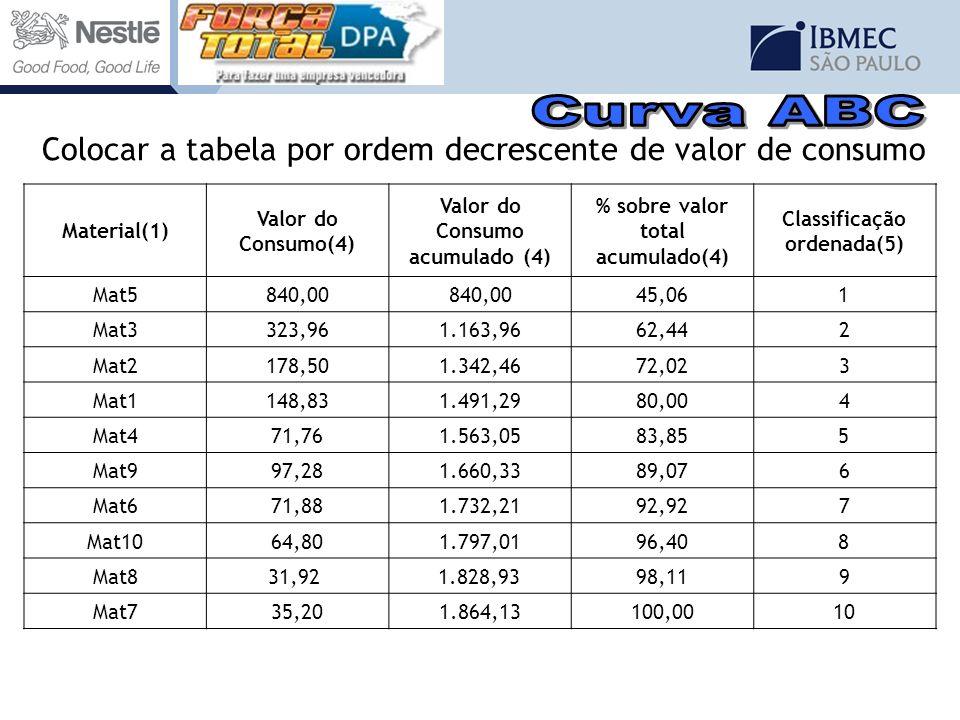 Colocar a tabela por ordem decrescente de valor de consumo Material(1) Valor do Consumo(4) Valor do Consumo acumulado (4) % sobre valor total acumulad