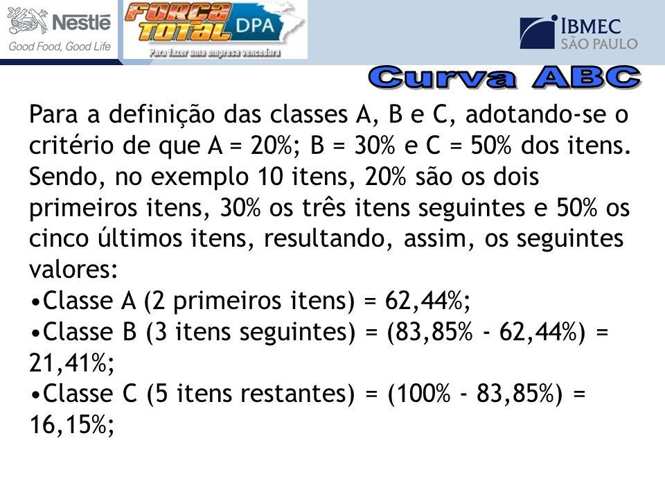 Para a definição das classes A, B e C, adotando-se o critério de que A = 20%; B = 30% e C = 50% dos itens. Sendo, no exemplo 10 itens, 20% são os dois
