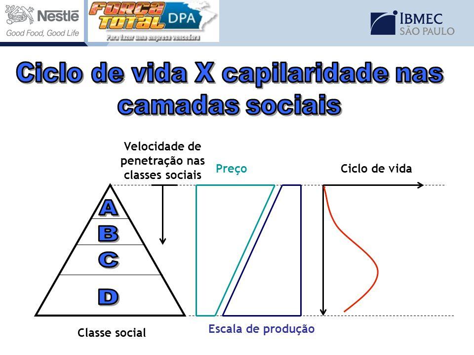 Classe social Preço Escala de produção Ciclo de vida Velocidade de penetração nas classes sociais