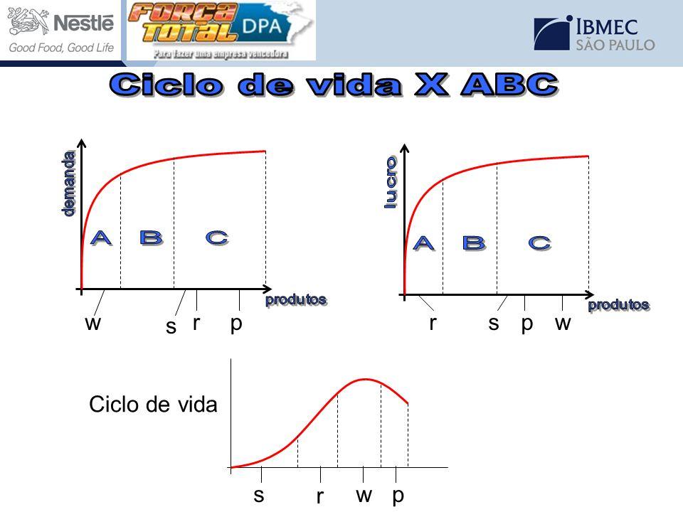 wpr s wprs Ciclo de vida r psw
