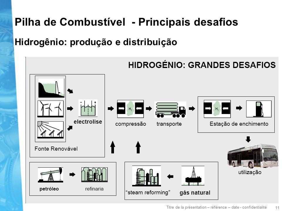 11 Titre de la présentation – référence – date - confidentialité Hidrogênio: produção e distribuição Pilha de Combustível - Principais desafios