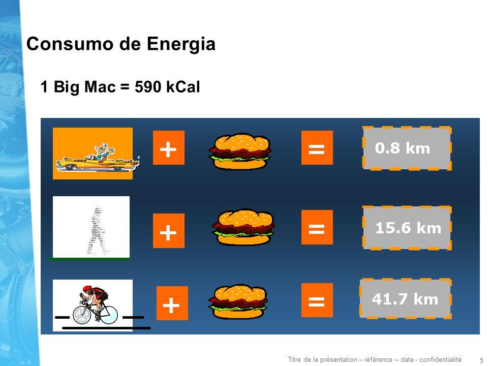5 Titre de la présentation – référence – date - confidentialité Consumo de Energia 1 Big Mac = 590 kCal