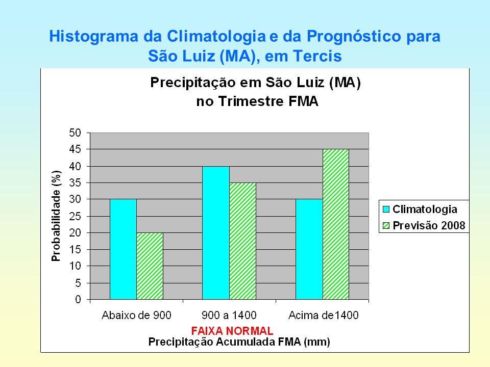 Histograma da Climatologia e da Prognóstico para São Luiz (MA), em Tercis