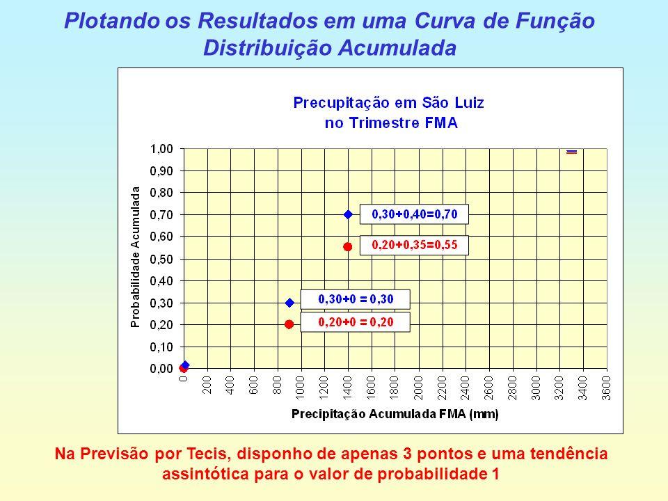 Plotando os Resultados em uma Curva de Função Distribuição Acumulada Na Previsão por Tecis, disponho de apenas 3 pontos e uma tendência assintótica para o valor de probabilidade 1