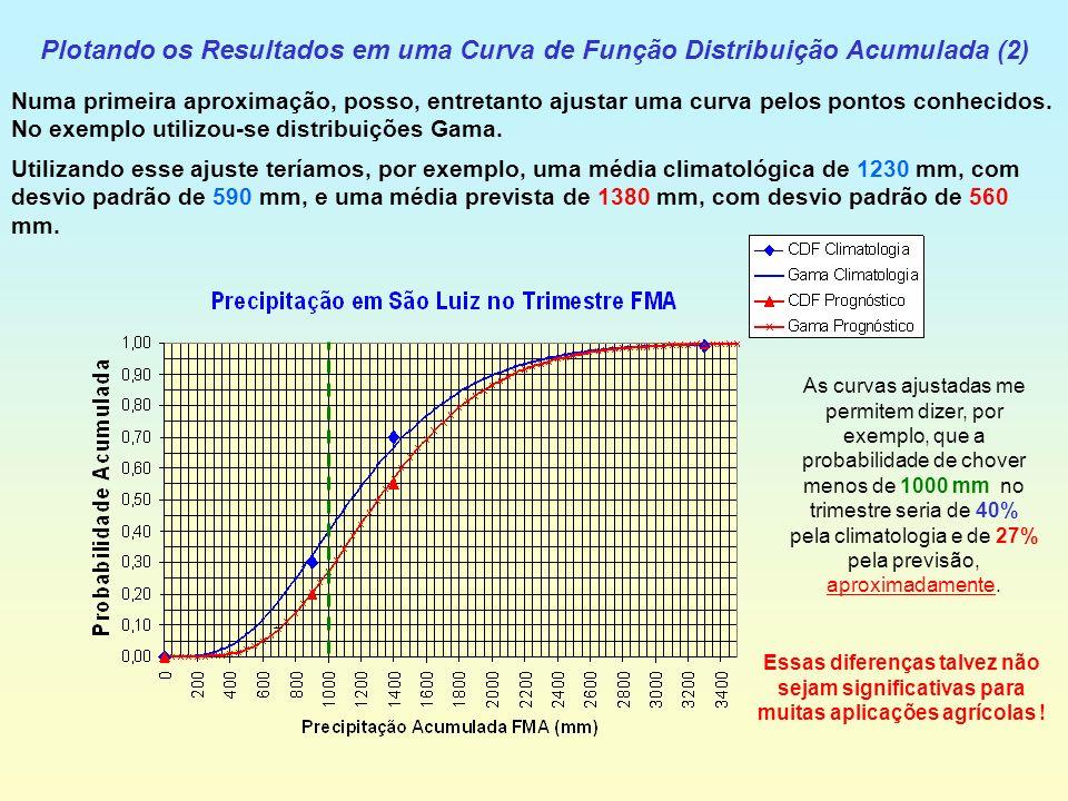 Plotando os Resultados em uma Curva de Função Distribuição Acumulada (2) Numa primeira aproximação, posso, entretanto ajustar uma curva pelos pontos conhecidos.