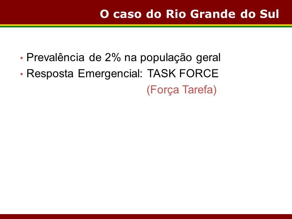 O caso do Rio Grande do Sul Prevalência de 2% na população geral Resposta Emergencial: TASK FORCE (Força Tarefa)