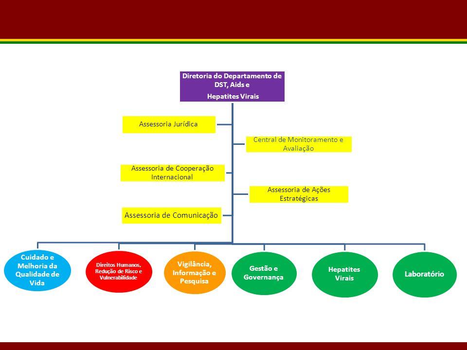 Diretoria do Departamento de DST, Aids e Hepatites Virais Cuidado e Melhoria da Qualidade de Vida Direitos Humanos, Redução de Risco e Vulnerabilidade Vigilância, Informação e Pesquisa Gestão e Governança Hepatites Virais Laboratório Assessoria Jurídica Central de Monitoramento e Avaliação Assessoria de Cooperação Internacional Assessoria de Ações Estratégicas Assessoria de Comunicação
