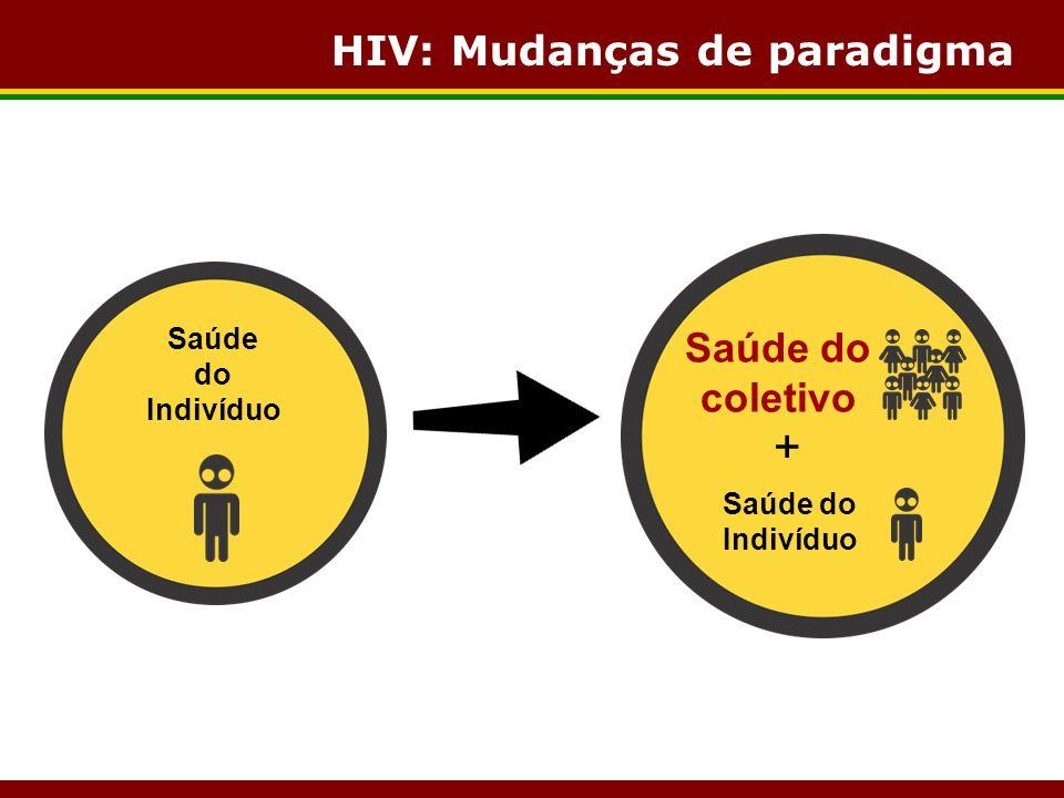 HIV: Mudanças de paradigma Saúde do Indivíduo Saúde do coletivo Saúde do Indivíduo +