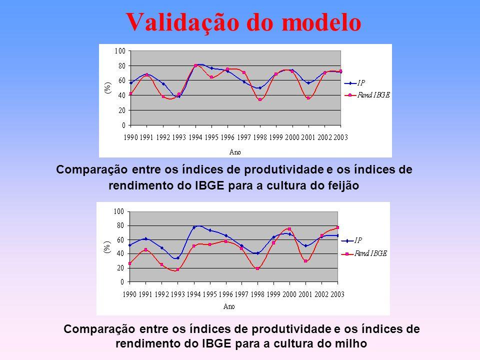 Validação do modelo Comparação entre os índices de produtividade e os índices de rendimento do IBGE para a cultura do feijão Comparação entre os índices de produtividade e os índices de rendimento do IBGE para a cultura do milho