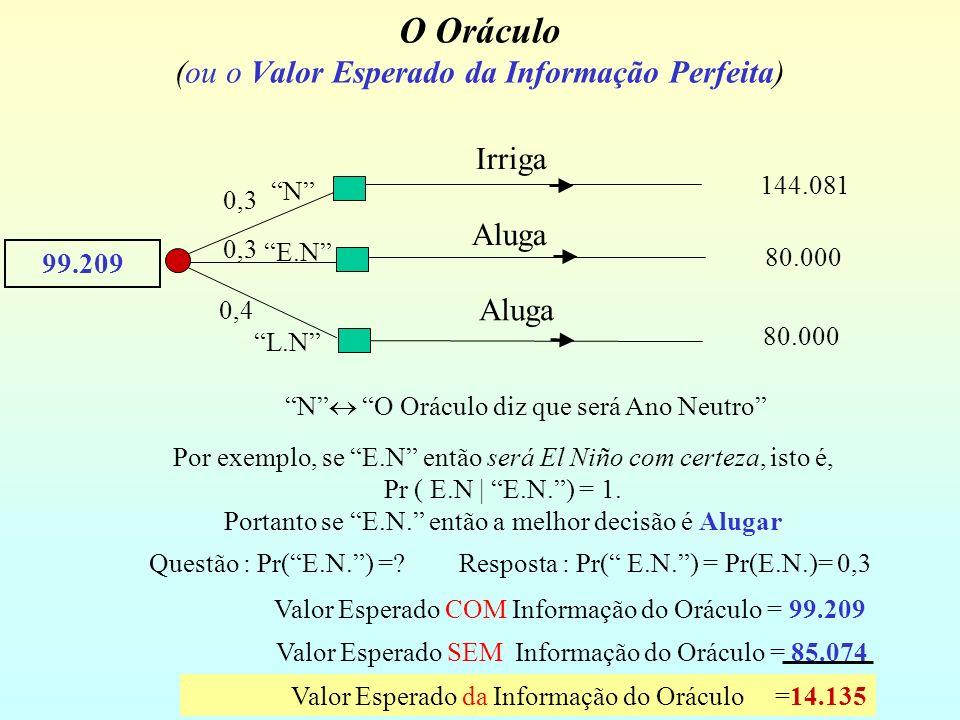 O Oráculo (ou o Valor Esperado da Informação Perfeita) 144.081 80.000 Irriga Aluga N O Oráculo diz que será Ano Neutro Por exemplo, se E.N então será El Niño com certeza, isto é, Pr ( E.N | E.N.) = 1.
