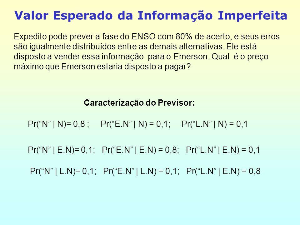 Valor Esperado da Informação Imperfeita Expedito pode prever a fase do ENSO com 80% de acerto, e seus erros são igualmente distribuídos entre as demais alternativas.