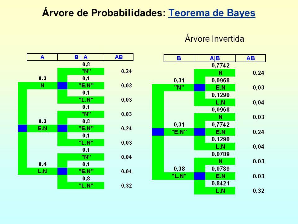 Árvore de Probabilidades: Teorema de BayesTeorema de Bayes Árvore Invertida