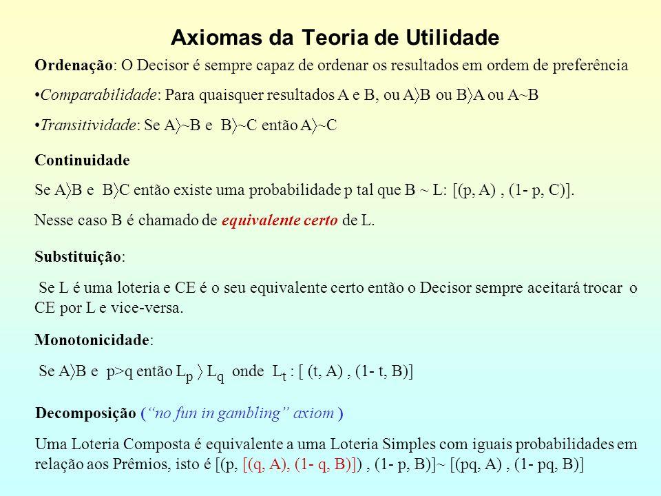 Axiomas da Teoria de Utilidade Ordenação: O Decisor é sempre capaz de ordenar os resultados em ordem de preferência Comparabilidade: Para quaisquer resultados A e B, ou A B ou B A ou A~B Transitividade: Se A ~B e B ~C então A ~C Continuidade Se A B e B C então existe uma probabilidade p tal que B ~ L: [(p, A), (1- p, C)].
