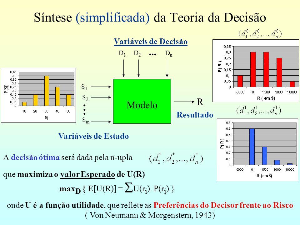 Síntese (simplificada) da Teoria da Decisão A decisão ótima será dada pela n-upla que maximiza o valor Esperado de U(R) max D { E[U(R)] = U(r i ).