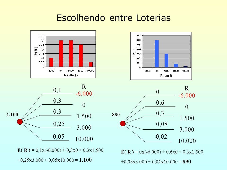Aversão ao Risco Quando os resultados são números reais (por exemplo, Lucro), uma função utilidade muito usada na prática é a exponencial, definida por: U(x) = c [1- Exp (- x)] onde é denominado coeficiente de aversão ao risco Função Utilidade Exponencial E.C.
