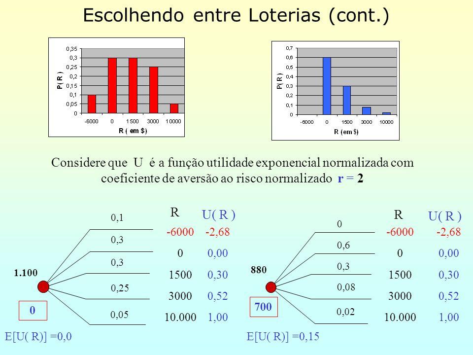 Escolhendo entre Loterias (cont.) -6000 0 1500 3000 10.000 R -6000 0 1500 3000 10.000 0,1 0,3 0,25 0,05 R 1.100 0 0,6 0,3 0,08 0,02 880 U( R ) -2,68 0,00 0,30 0,52 1,00 -2,68 0,00 0,30 0,52 1,00 U( R ) E[U( R)] =0,0E[U( R)] =0,15 0 700 Considere que U é a função utilidade exponencial normalizada com coeficiente de aversão ao risco normalizado r = 2