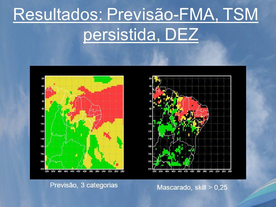 Resultados: Previsão-FMA, TSM persistida, DEZ Mascarado, skill > 0,25 Previsão, 3 categorias