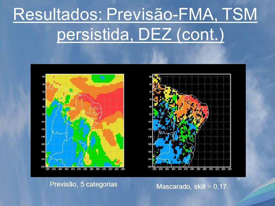 Resultados: Previsão-FMA, TSM persistida, DEZ (cont.) Mascarado, skill > 0,17 Previsão, 5 categorias