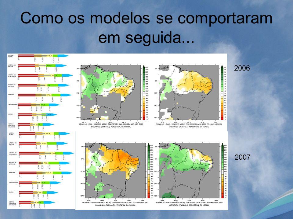 Como os modelos se comportaram em seguida... 2006 2007