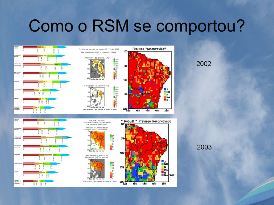 Como o RSM se comportou? 2002 2003