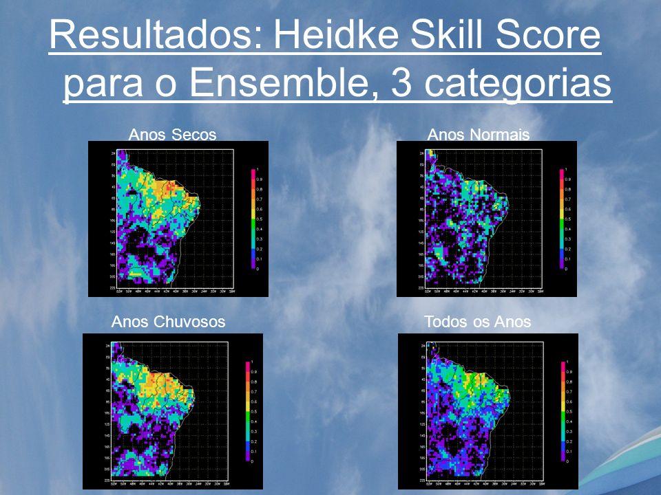 Resultados: Heidke Skill Score para o Ensemble, 3 categorias Anos Chuvosos Todos os Anos Anos Secos Anos Normais