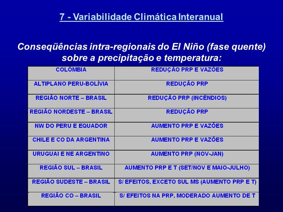 7 - Variabilidade Climática Interanual Conseqüências intra-regionais do El Niño (fase quente) sobre a precipitação e temperatura:
