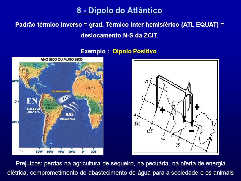 8 - Dipolo do Atlântico Padrão térmico inverso = grad. Térmico inter-hemisférico (ATL EQUAT) = deslocamento N-S da ZCIT. EN TSM MAIS QUENTES Prejuízos