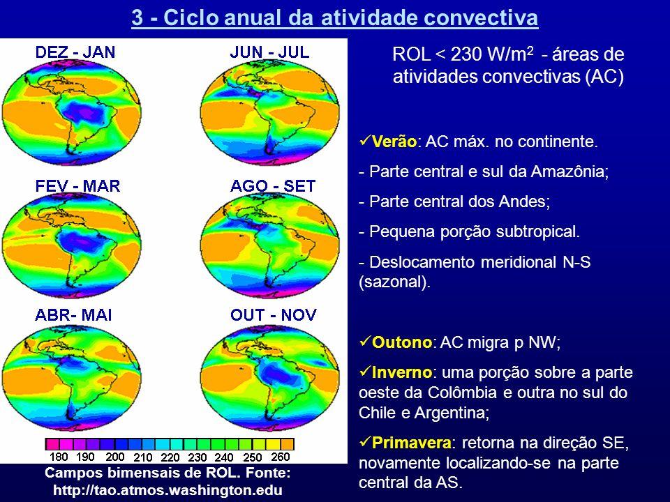 3 - Ciclo anual da atividade convectiva Campos bimensais de ROL. Fonte: http://tao.atmos.washington.edu ROL < 230 W/m 2 - áreas de atividades convecti
