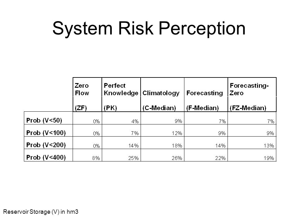 System Risk Perception Reservoir Storage (V) in hm3