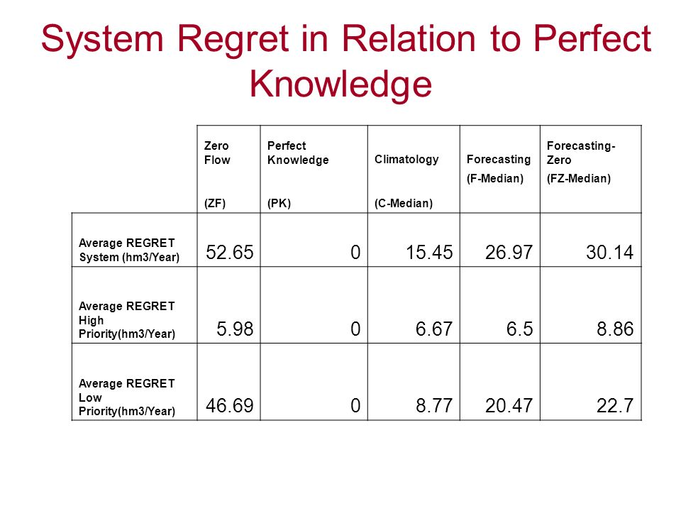 System Regret in Relation to Perfect Knowledge Zero Flow Perfect KnowledgeClimatologyForecasting Forecasting- Zero (ZF)(PK)(C-Median) (F-Median)(FZ-Me