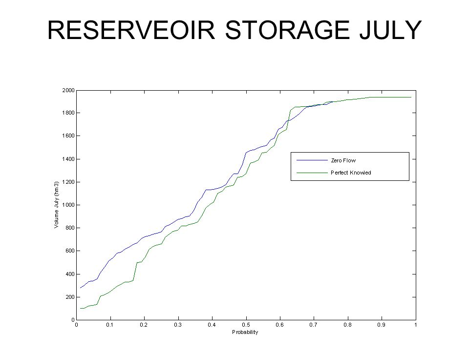 RESERVEOIR STORAGE JULY