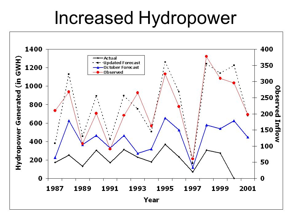 Increased Hydropower