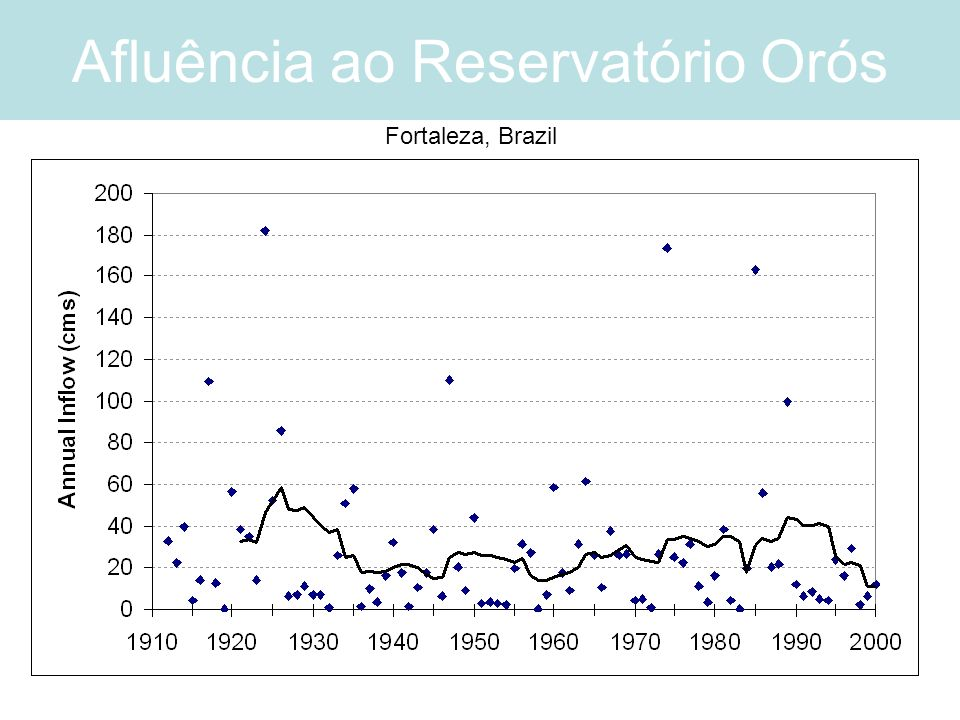 Afluência ao Reservatório Orós Fortaleza, Brazil