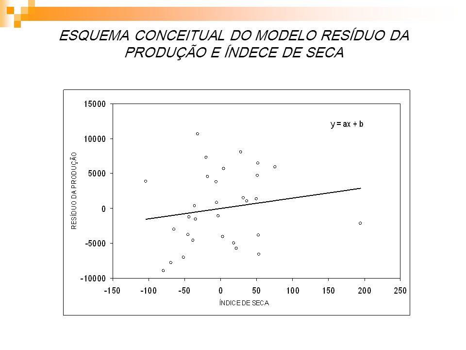 ESQUEMA CONCEITUAL DO MODELO RESÍDUO DA PRODUÇÃO E ÍNDECE DE SECA