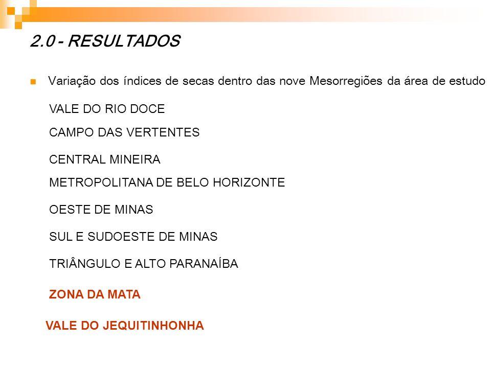 2.0 - RESULTADOS Variação dos índices de secas dentro das nove Mesorregiões da área de estudo ZONA DA MATA VALE DO JEQUITINHONHA VALE DO RIO DOCE CAMP