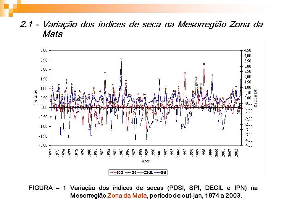 2.1 - Variação dos índices de seca na Mesorregião Zona da Mata FIGURA – 1 Variação dos índices de secas (PDSI, SPI, DECIL e IPN) na Mesorregião Zona d