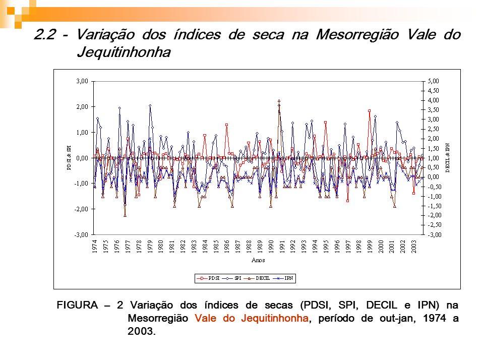 2.2 - Variação dos índices de seca na Mesorregião Vale do Jequitinhonha FIGURA – 2 Variação dos índices de secas (PDSI, SPI, DECIL e IPN) na Mesorregi