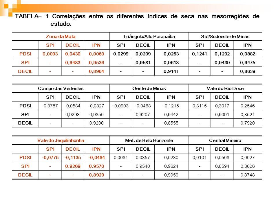 TABELA– 1 Correlações entre os diferentes índices de seca nas mesorregiões de estudo. Zona da MataTriângulo/Alto ParanaíbaSul/Sudoeste de Minas SPIDEC