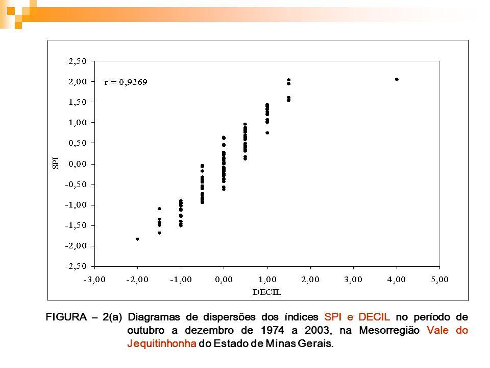 FIGURA – 2(a) Diagramas de dispersões dos índices SPI e DECIL no período de outubro a dezembro de 1974 a 2003, na Mesorregião Vale do Jequitinhonha do
