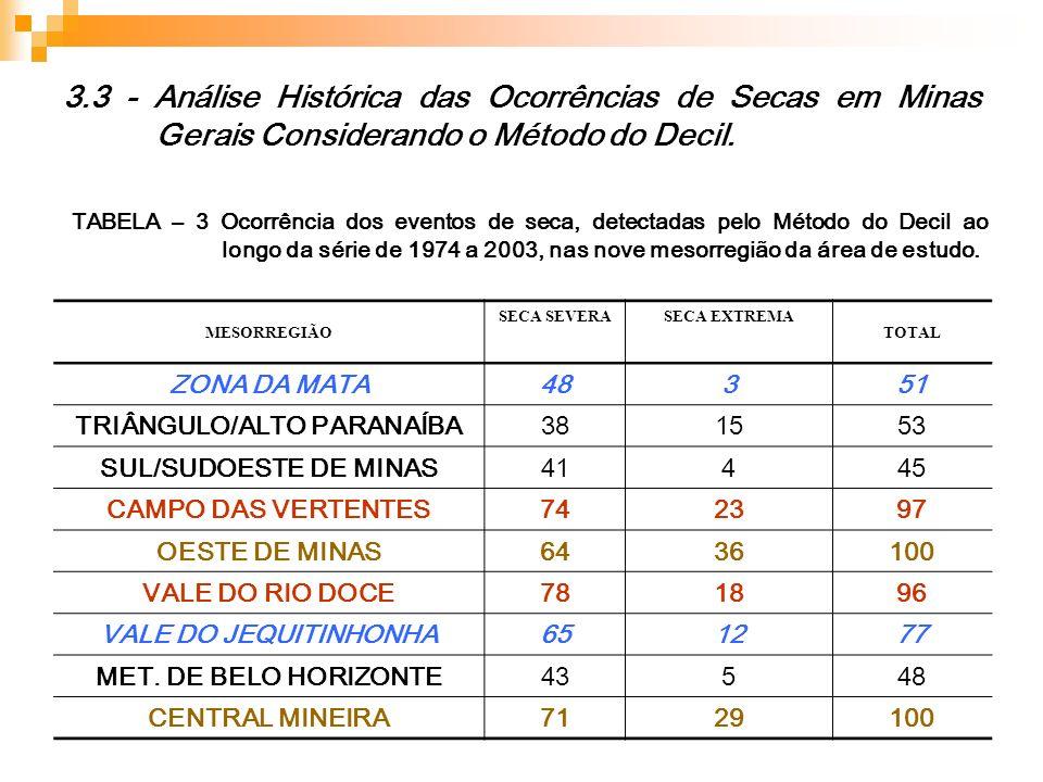 3.3 - Análise Histórica das Ocorrências de Secas em Minas Gerais Considerando o Método do Decil. MESORREGIÃO SECA SEVERASECA EXTREMA TOTAL ZONA DA MAT