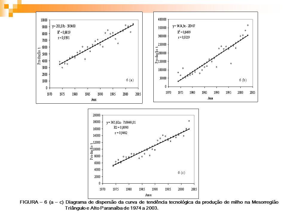 6 (a)6 (b) 6 (c) FIGURA – 6 (a – c) Diagrama de dispersão da curva de tendência tecnológica da produção de milho na Mesorregião Triângulo e Alto Paran