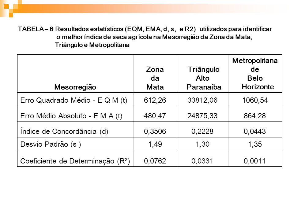 TABELA – 6 Resultados estatísticos (EQM, EMA, d, s, e R2) utilizados para identificar o melhor índice de seca agrícola na Mesorregião da Zona da Mata,