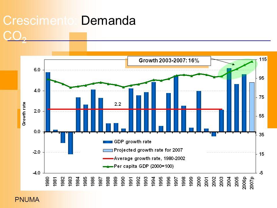 Crescimento: Demanda de água e emissão de CO 2 Growth 2003-2007: 16% PNUMA