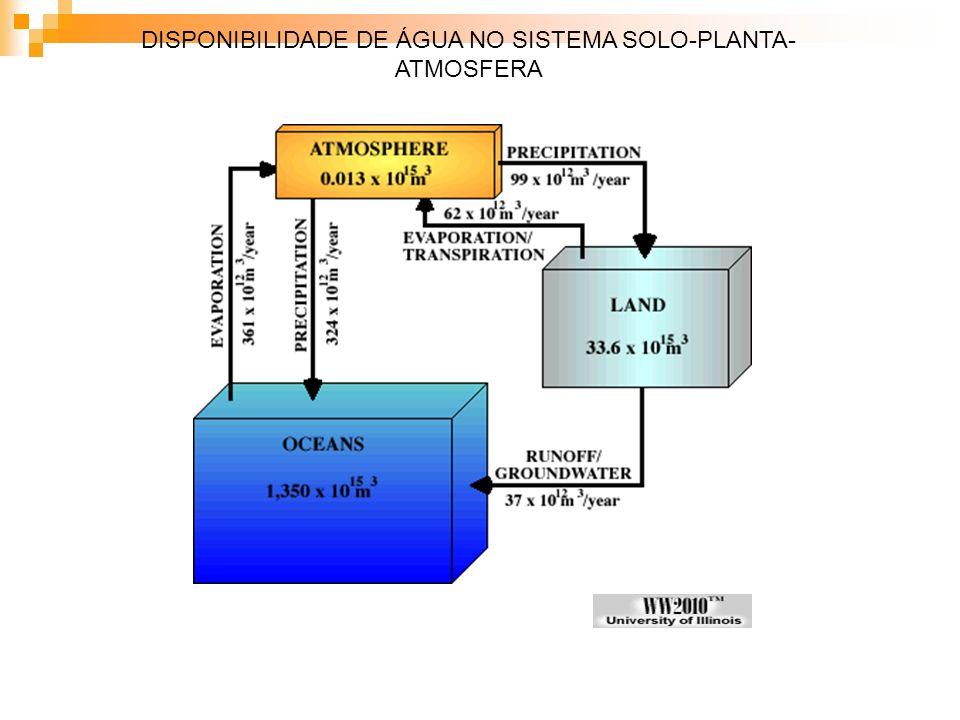 DISPONIBILIDADE DE ÁGUA NO SISTEMA SOLO-PLANTA- ATMOSFERA