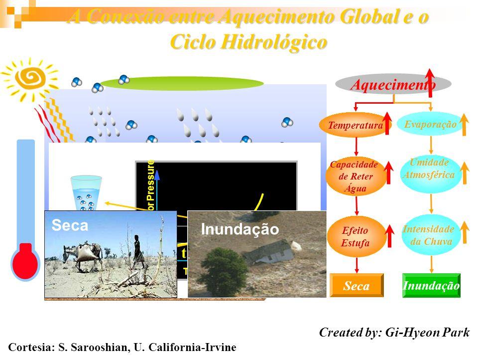 A Conexão entre Aquecimento Global e o Ciclo Hidrológico Aquecimento Temperatura Evaporação Capacidade de Reter Água Umidade Atmosférica Temperature o