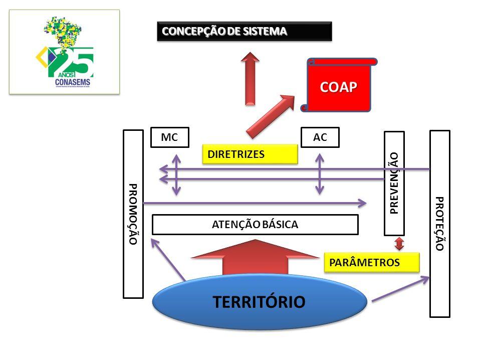 CONCEPÇÃO DE SISTEMA ATENÇÃO BÁSICA MC AC PROMOÇÃO PROTEÇÃO PREVENÇÃO DIRETRIZES PARÂMETROS TERRITÓRIO COAP