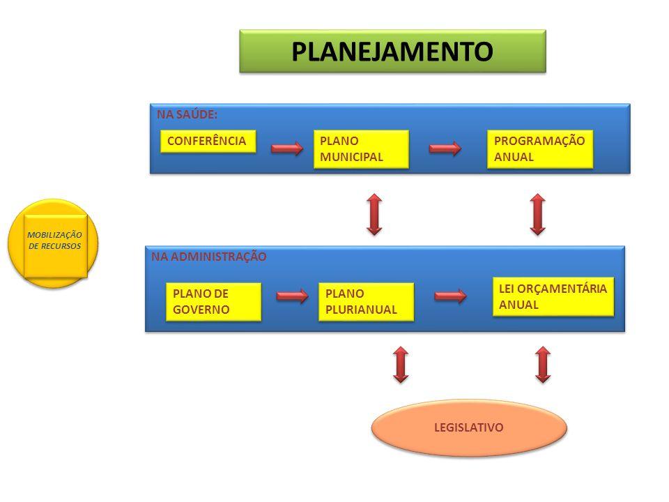 PLANEJAMENTO NA SAÚDE: CONFERÊNCIA PLANO MUNICIPAL PROGRAMAÇÃO ANUAL NA ADMINISTRAÇÃO PLANO DE GOVERNO PLANO PLURIANUAL LEI ORÇAMENTÁRIA ANUAL LEGISLA