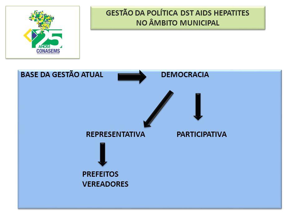 GESTÃO DA POLÍTICA DST AIDS HEPATITES NO ÂMBITO MUNICIPAL GESTÃO DA POLÍTICA DST AIDS HEPATITES NO ÂMBITO MUNICIPAL BASE DA GESTÃO ATUAL DEMOCRACIA RE